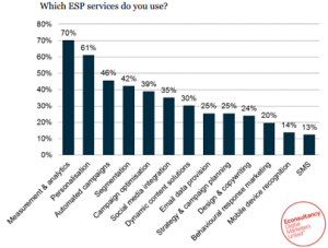 email_service_provider_services_gebruikt