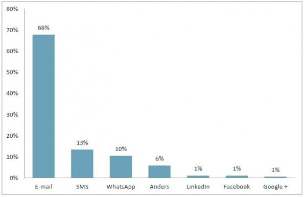 In welk digitaal communicatiekanaal heeft u het meeste vertrouwen als het gaat om uw privacy?