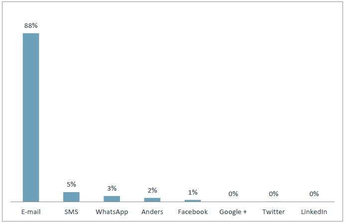 Via welk digitaal communicatiekanaal ontvangt u het liefst serviceberichten?