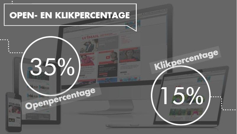 open-en-klik-percentage