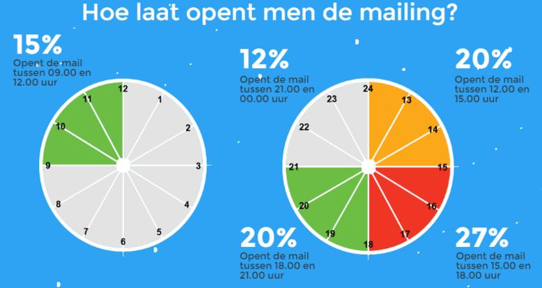 opentijd-culturele-mailingen