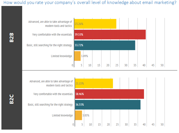 email-barometer-email-knowledge-3